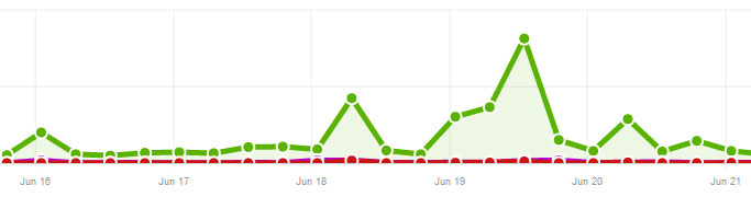 Traffic Jump WordPress Login