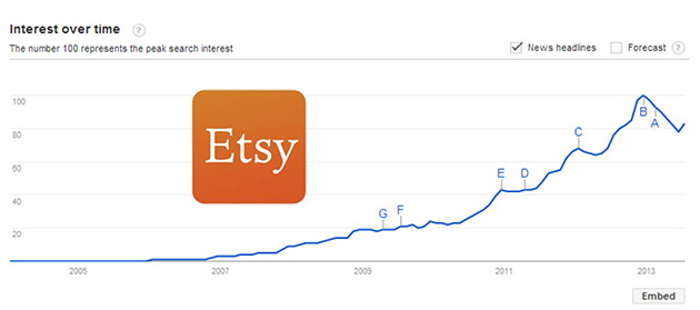 Etsy Growth