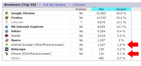 Mobile Browser Stats