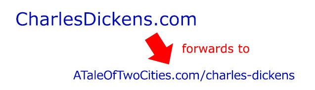 Book Domain Forwarding