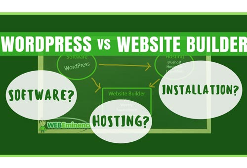 WordPress vs Website Builder – Hosting/Setup Comparison