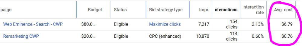 Remarketing Cost vs Search Network