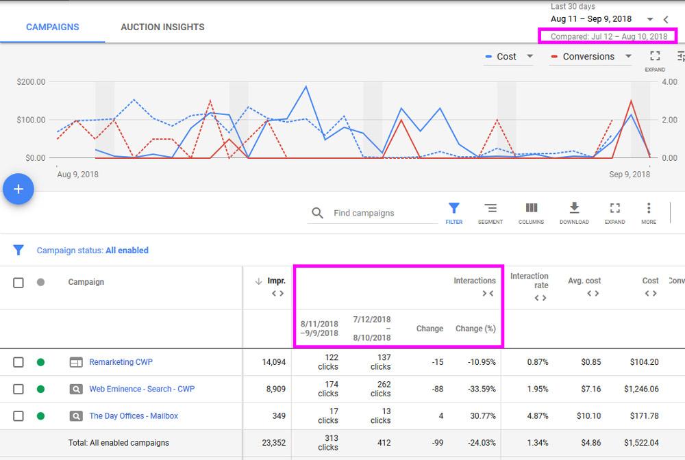 Comparison Graph Google Ads